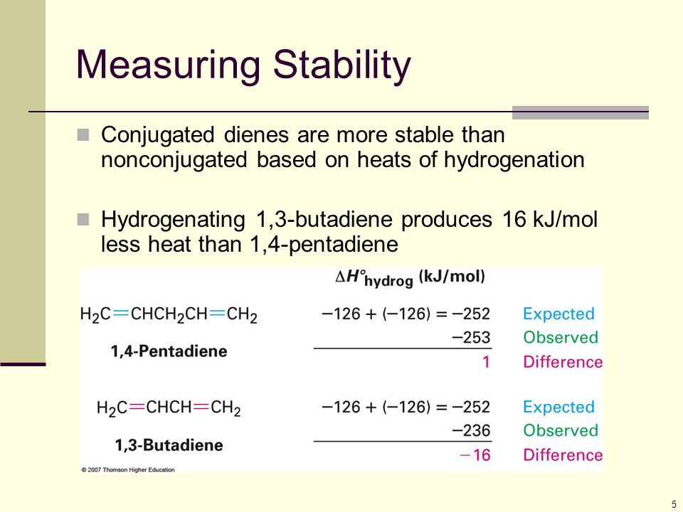 Measuring Stability Conjugated dienes are more stable than nonconjugated based on heats of hydrogenation.