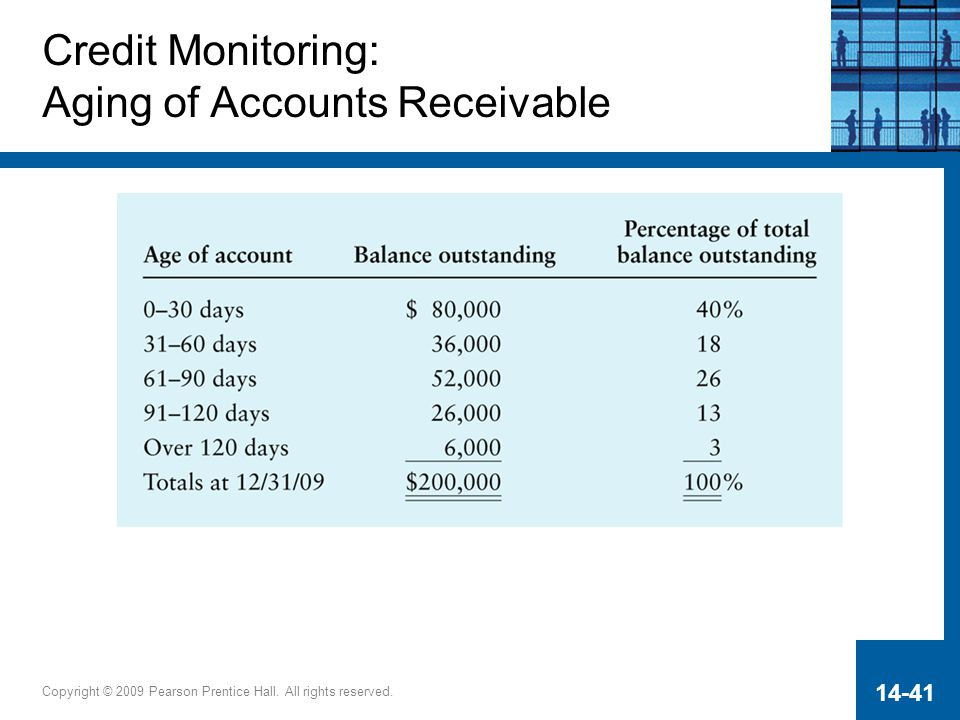 Credit Monitoring: Aging of Accounts Receivable