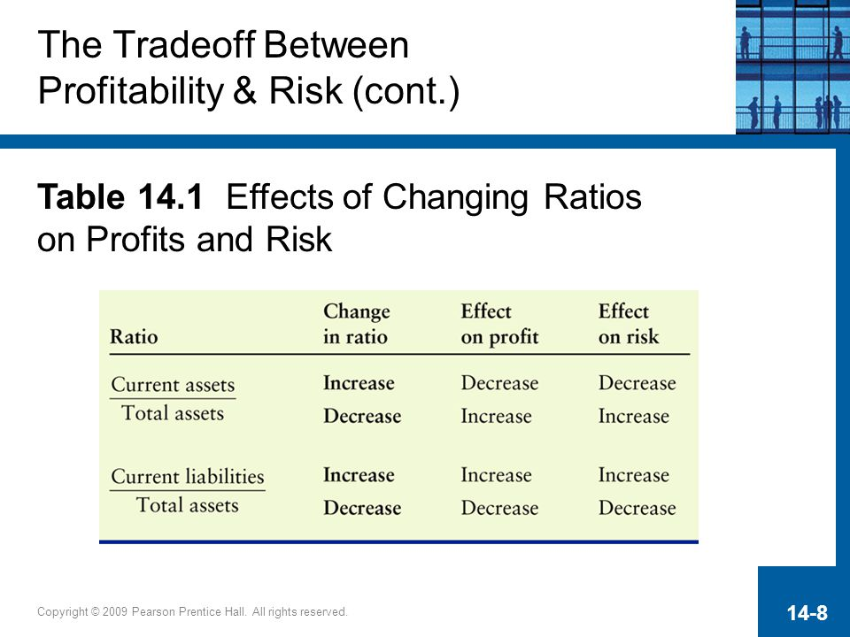 The Tradeoff Between Profitability & Risk (cont.)