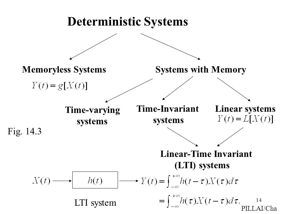 Deterministic Systems