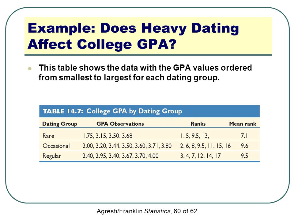 Example: Does Heavy Dating Affect College GPA