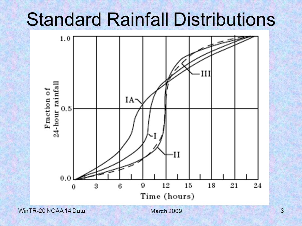 Standard Rainfall Distributions