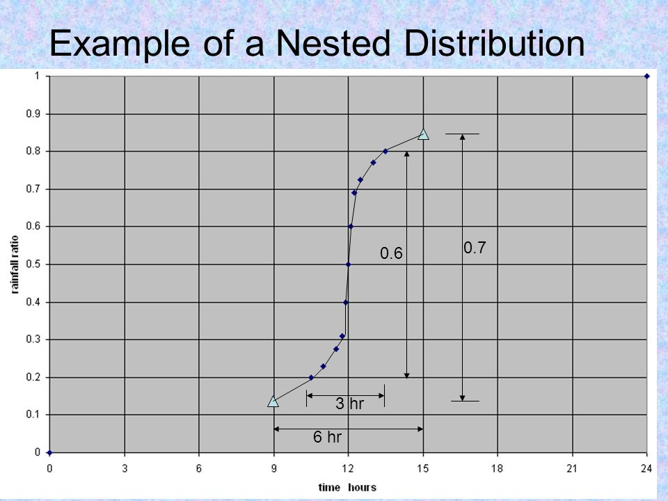 Example of a Nested Distribution