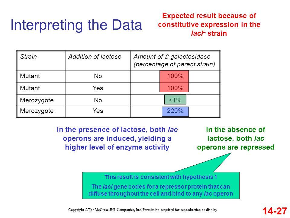Interpreting the Data 14-27