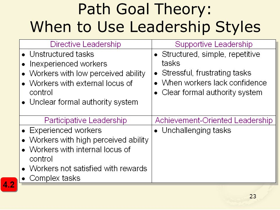 Path Goal Theory: When to Use Leadership Styles