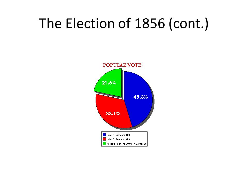 The Election of 1856 (cont.)