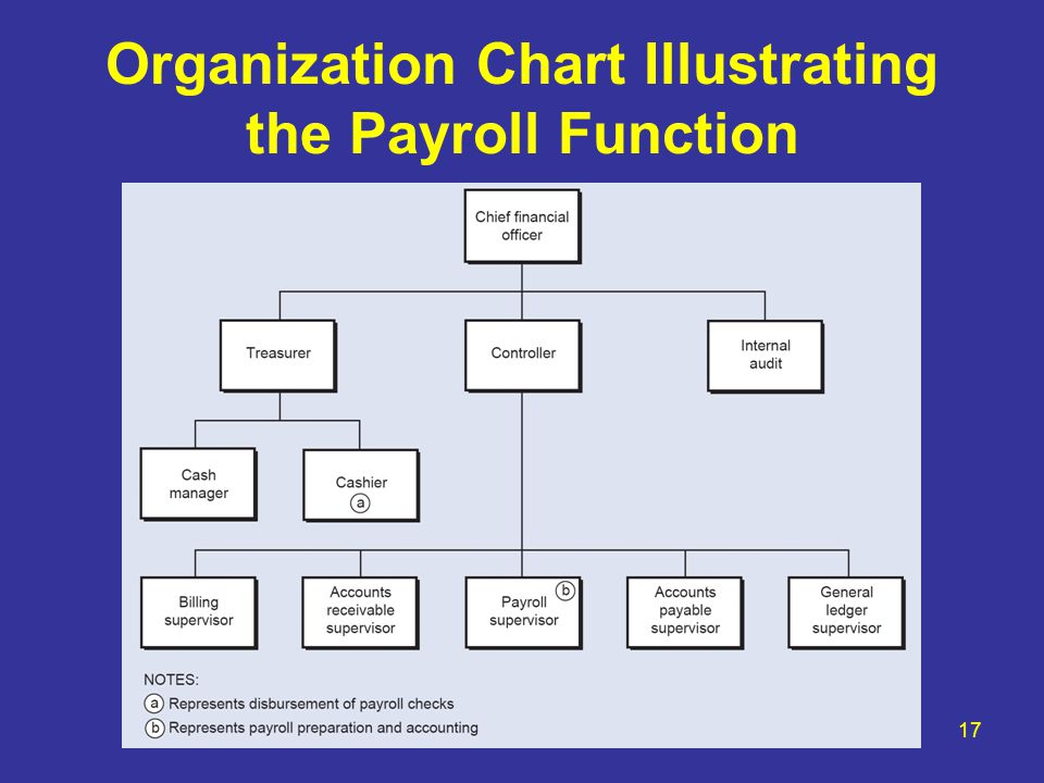 Organization Chart Illustrating the Payroll Function