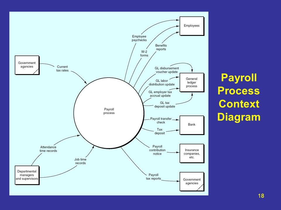 Payroll Process Context Diagram