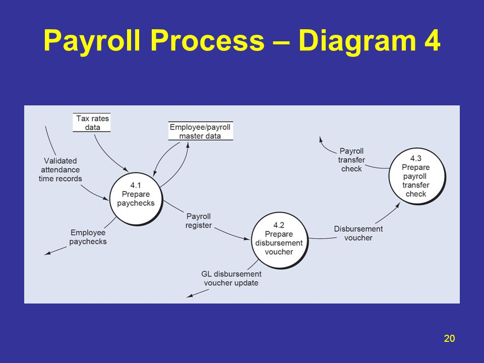 Chapter 14 The Human Resources Hr Management And Payroll