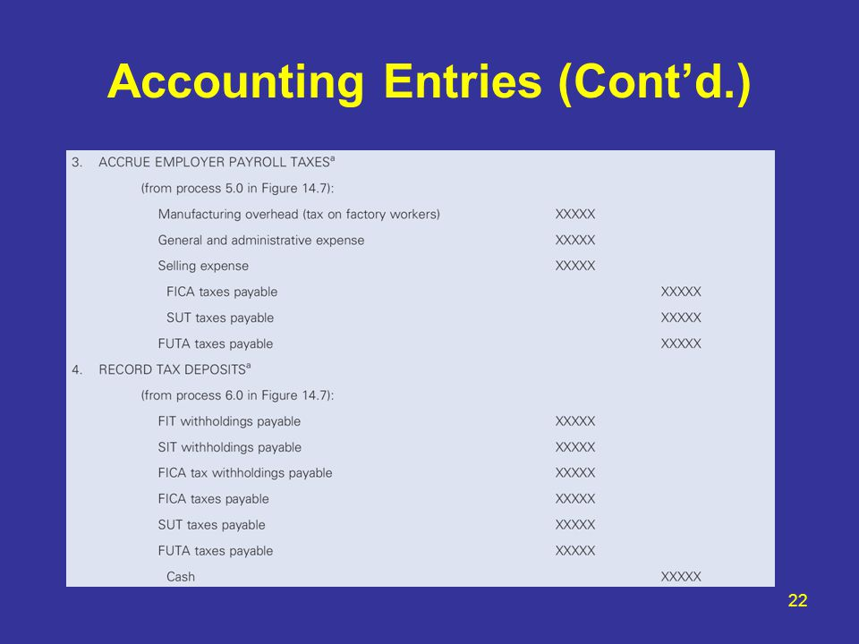 Accounting Entries (Cont'd.)