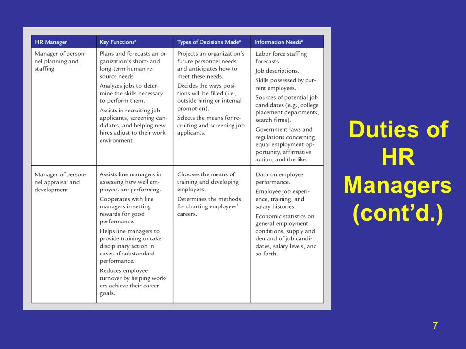 Duties of HR Managers (cont'd.)