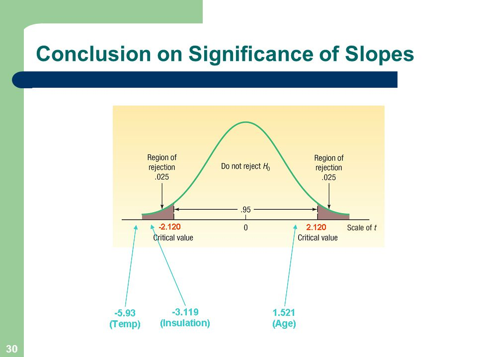 Conclusion on Significance of Slopes