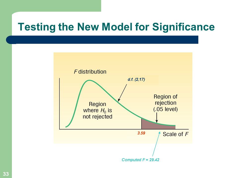 Testing the New Model for Significance