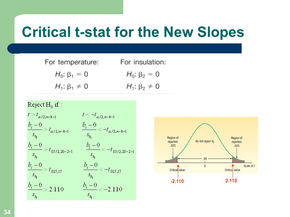 Critical t-stat for the New Slopes