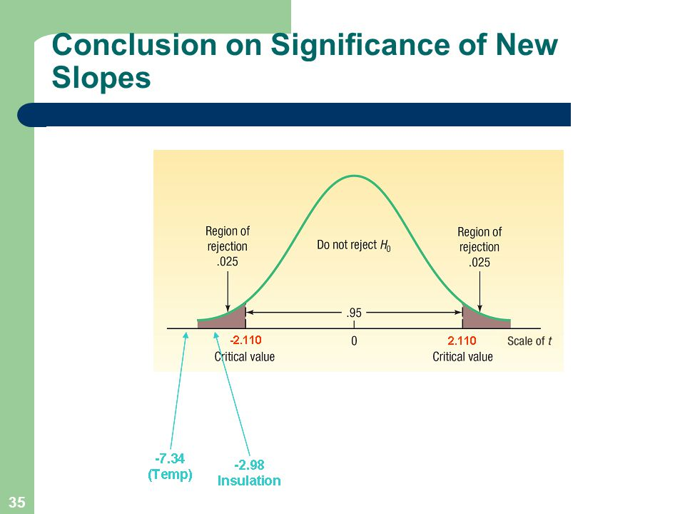 Conclusion on Significance of New Slopes