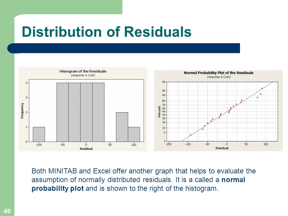 Distribution of Residuals