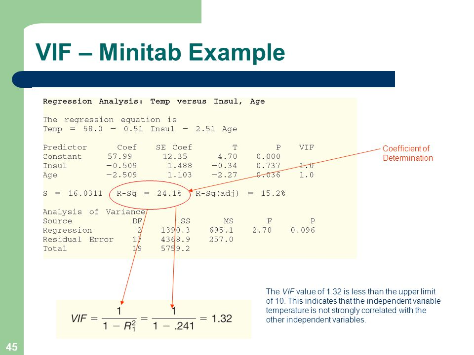 VIF – Minitab Example Coefficient of Determination
