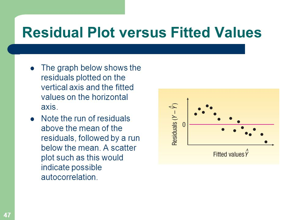 Residual Plot versus Fitted Values