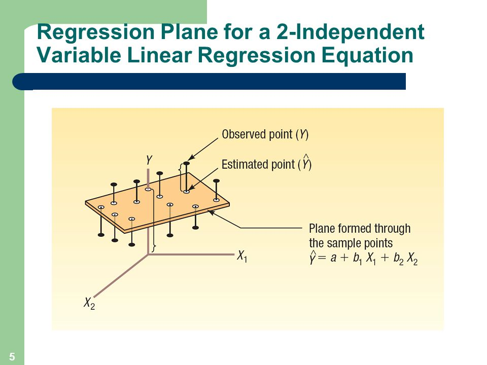 Regression Plane for a 2-Independent Variable Linear Regression Equation