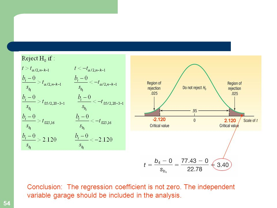 Conclusion: The regression coefficient is not zero