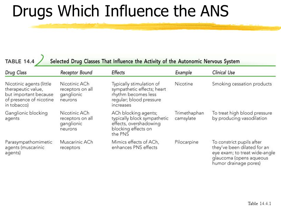 Drugs Which Influence the ANS