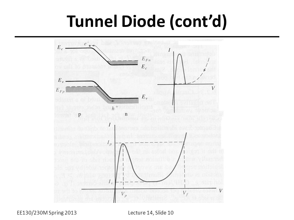 Tunnel Diode (cont'd) EE130/230M Spring 2013 Lecture 14, Slide 10
