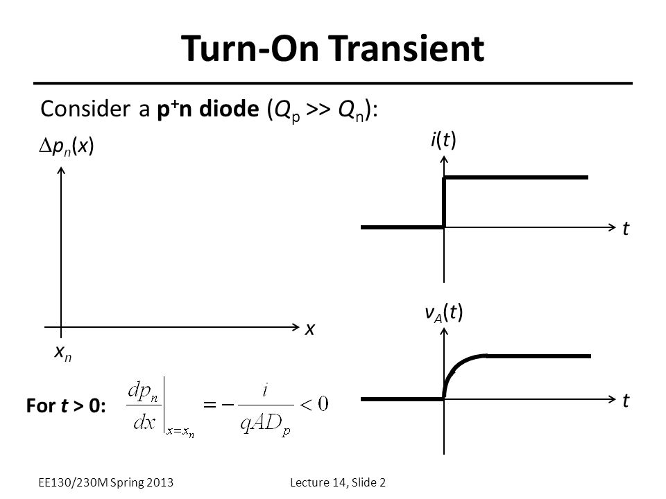 Turn-On Transient Consider a p+n diode (Qp >> Qn): i(t) Dpn(x) t