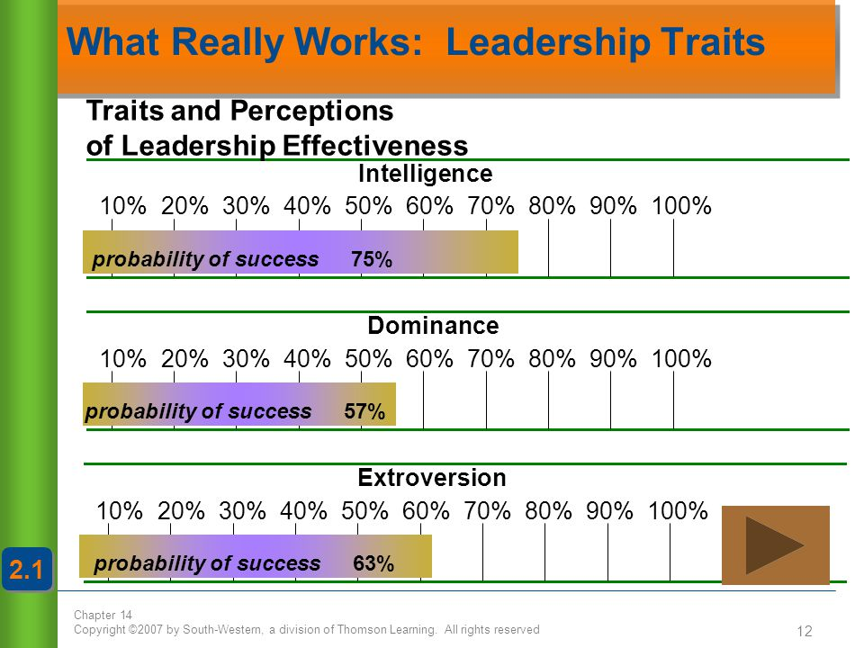What Really Works: Leadership Traits
