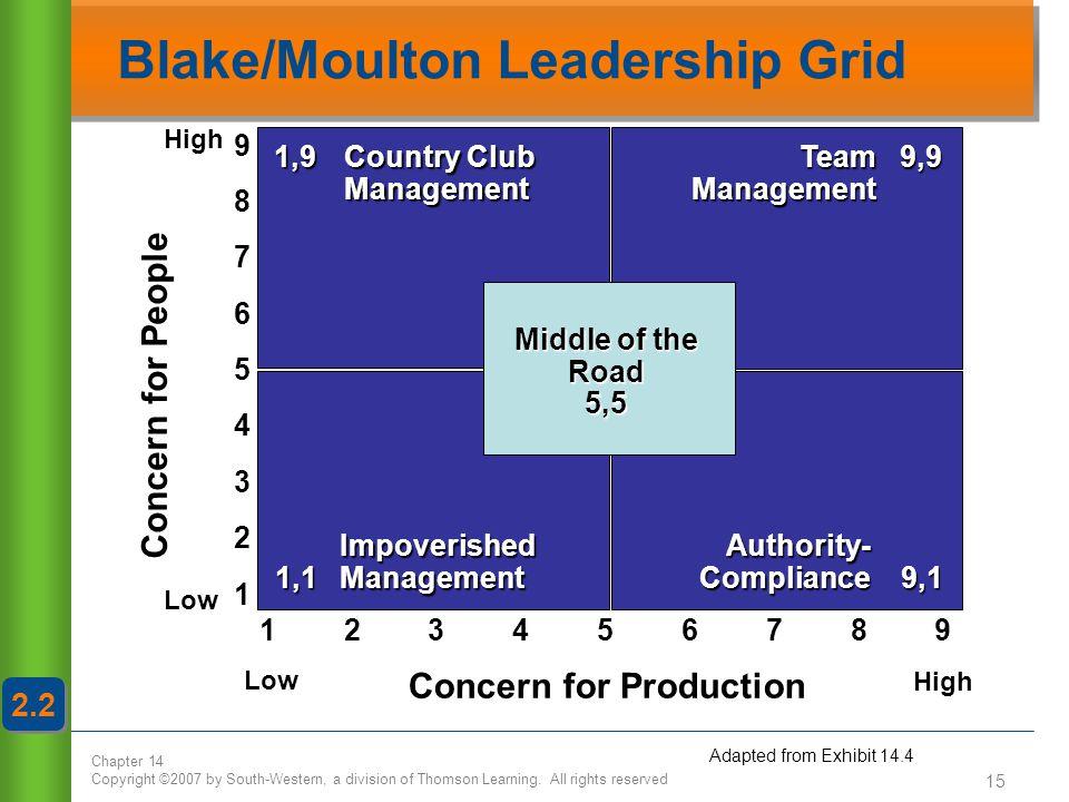 Blake/Moulton Leadership Grid