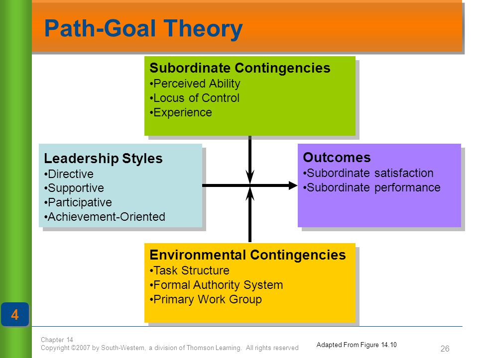 Path-Goal Theory 4 Subordinate Contingencies Leadership Styles