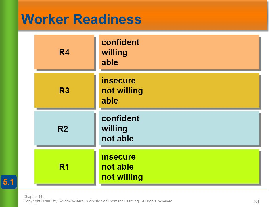 Worker Readiness R4 R3 R2 R1 confident willing able insecure