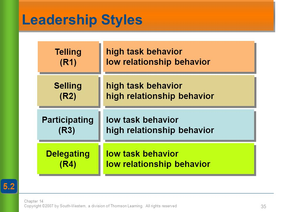 Leadership Styles Telling (R1) Selling (R2) Participating (R3)