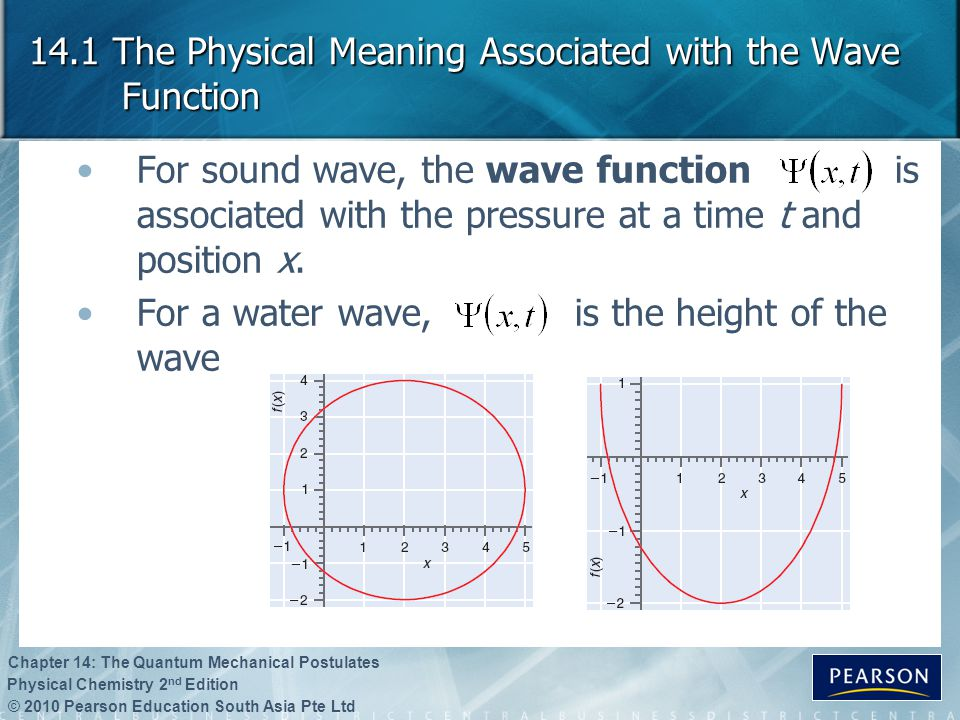14.1 The Physical Meaning Associated with the Wave Function