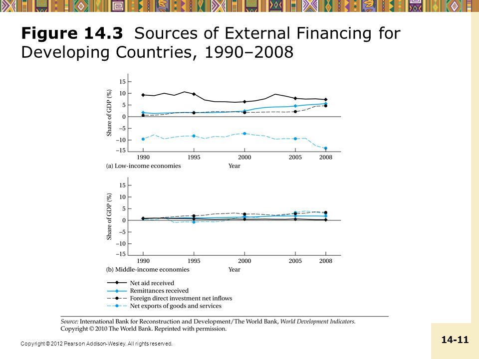Figure 14.3 Sources of External Financing for Developing Countries, 1990–2008