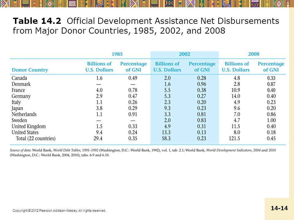 Table 14.2 Official Development Assistance Net Disbursements from Major Donor Countries, 1985, 2002, and 2008