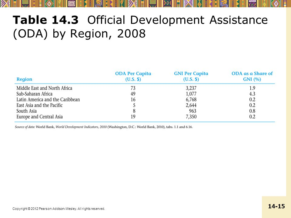 Table 14.3 Official Development Assistance (ODA) by Region, 2008