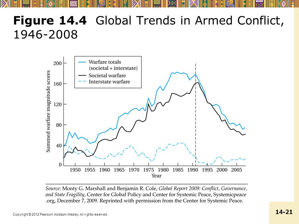 Figure 14.4 Global Trends in Armed Conflict, 1946-2008
