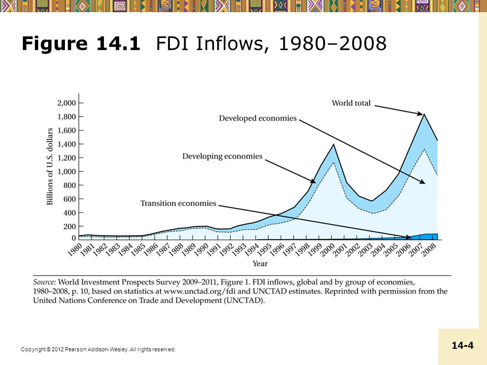 Figure 14.1 FDI Inflows, 1980–2008