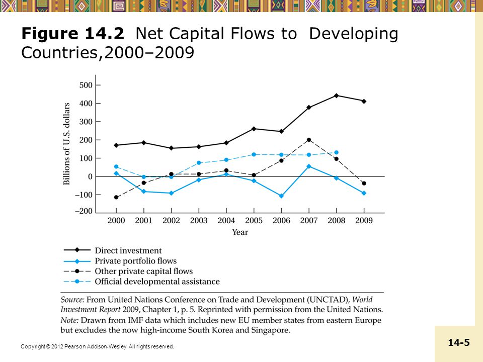 Figure 14.2 Net Capital Flows to Developing Countries,2000–2009