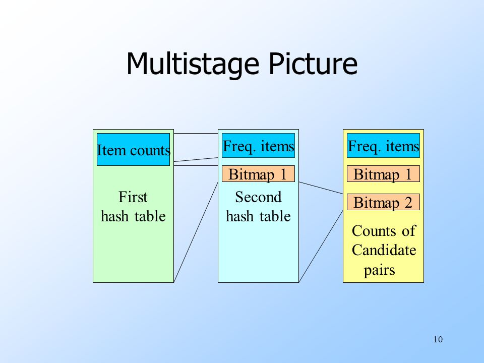 Multistage Picture First hash table Second hash table Item counts