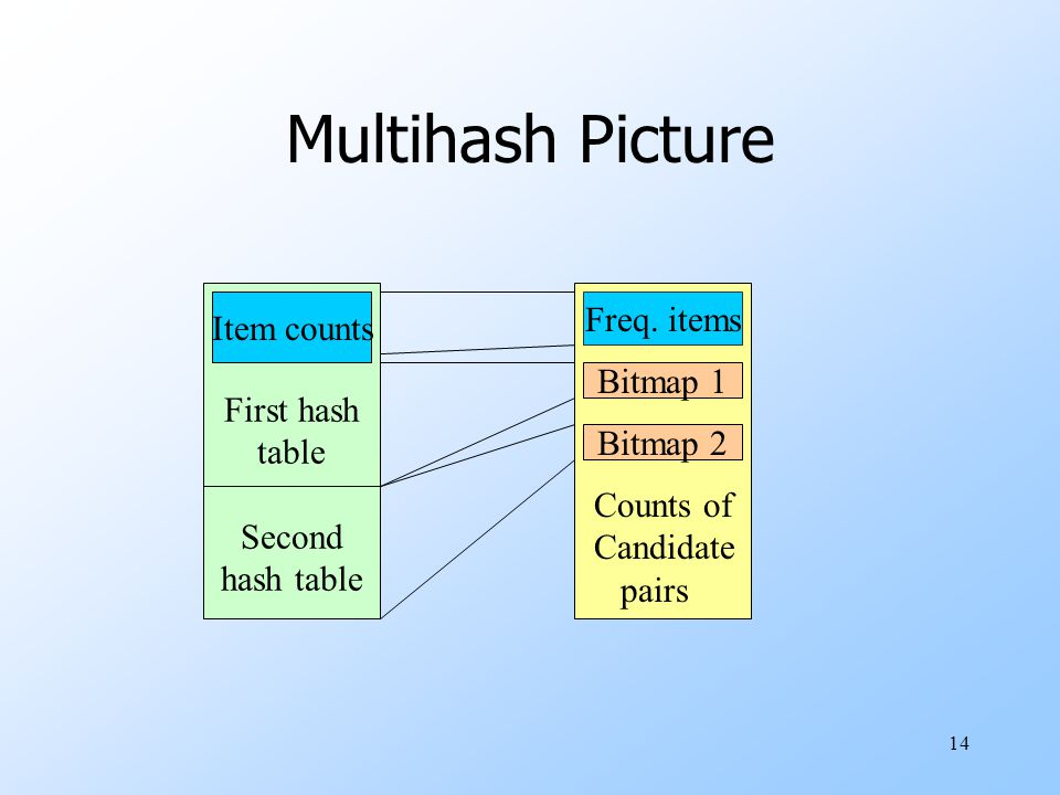 Multihash Picture Freq. items Item counts First hash table Bitmap 1