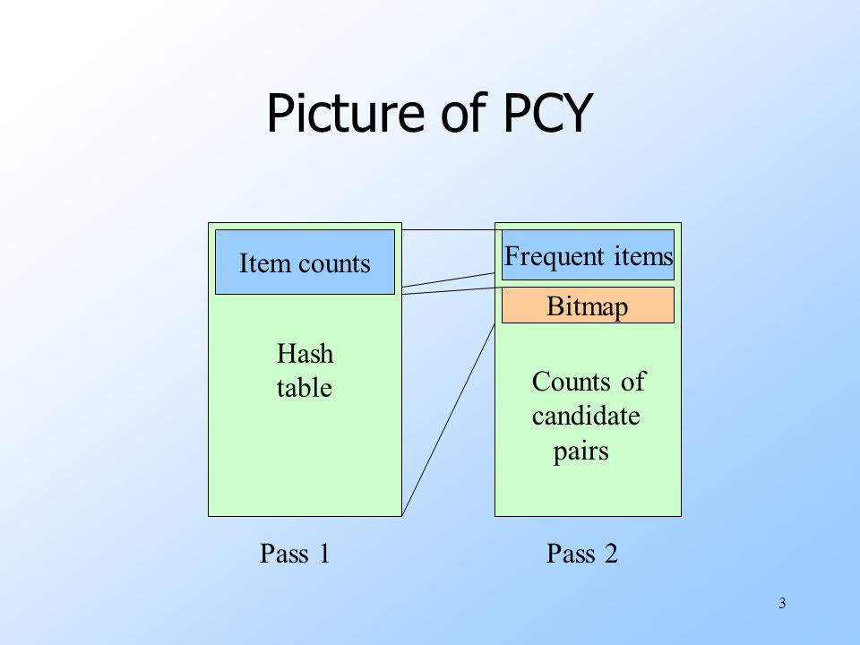 Picture of PCY Hash table Item counts Frequent items Bitmap Counts of