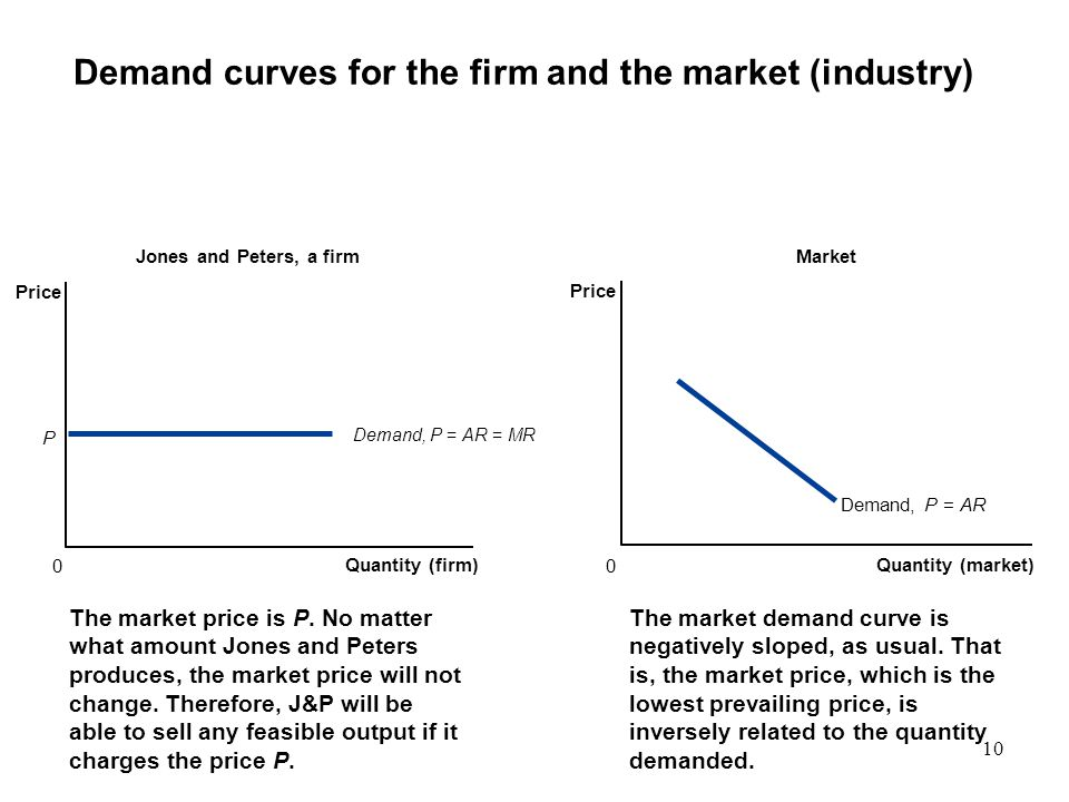 Demand curves for the firm and the market (industry)