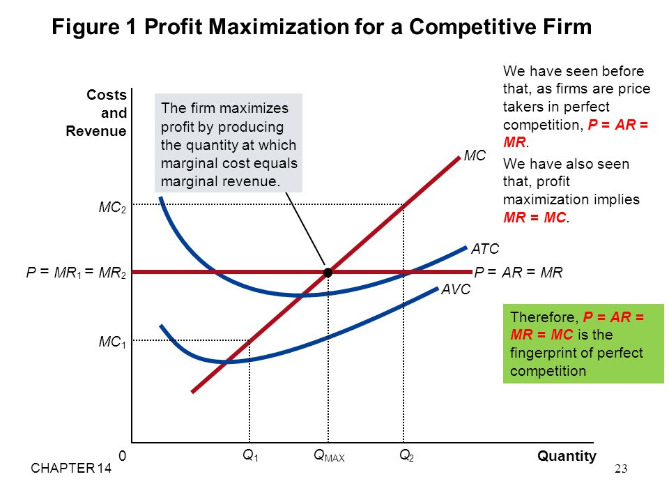 Figure 1 Profit Maximization for a Competitive Firm
