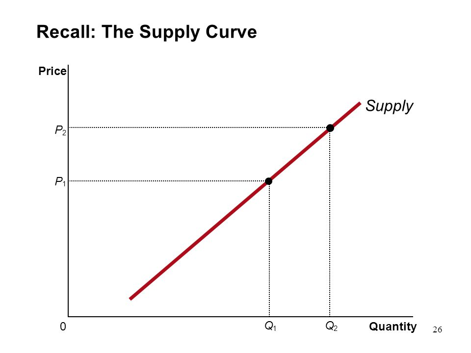Recall: The Supply Curve