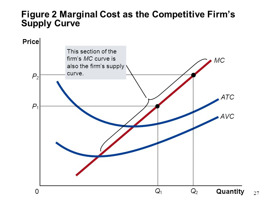 Figure 2 Marginal Cost as the Competitive Firm's Supply Curve