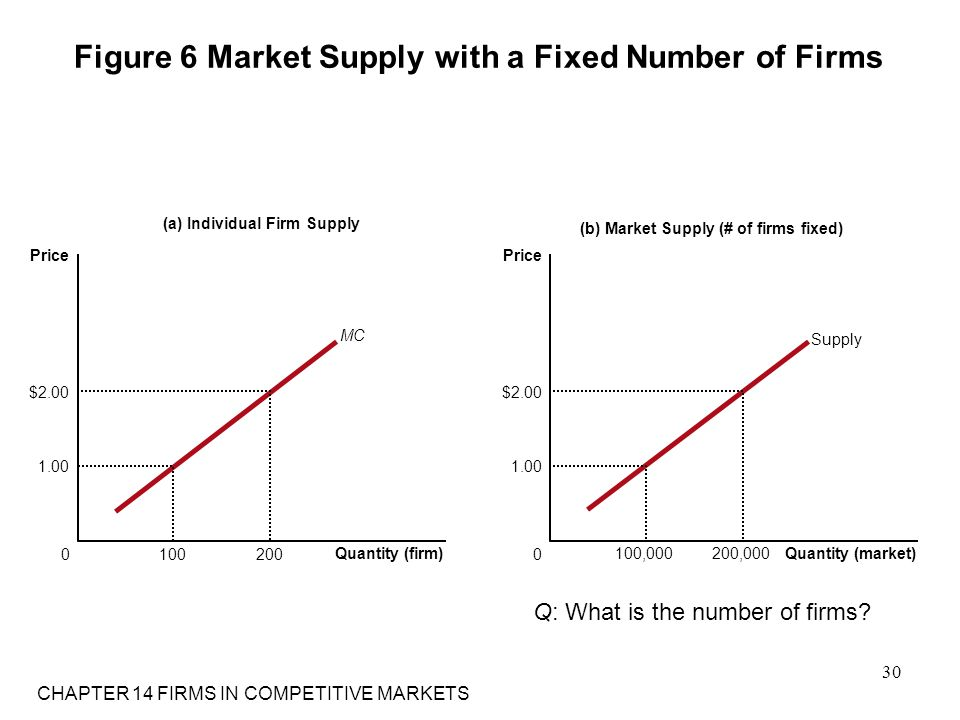 Figure 6 Market Supply with a Fixed Number of Firms