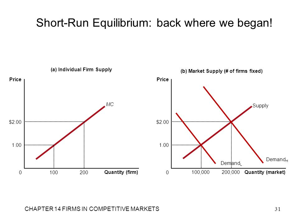 Short-Run Equilibrium: back where we began!