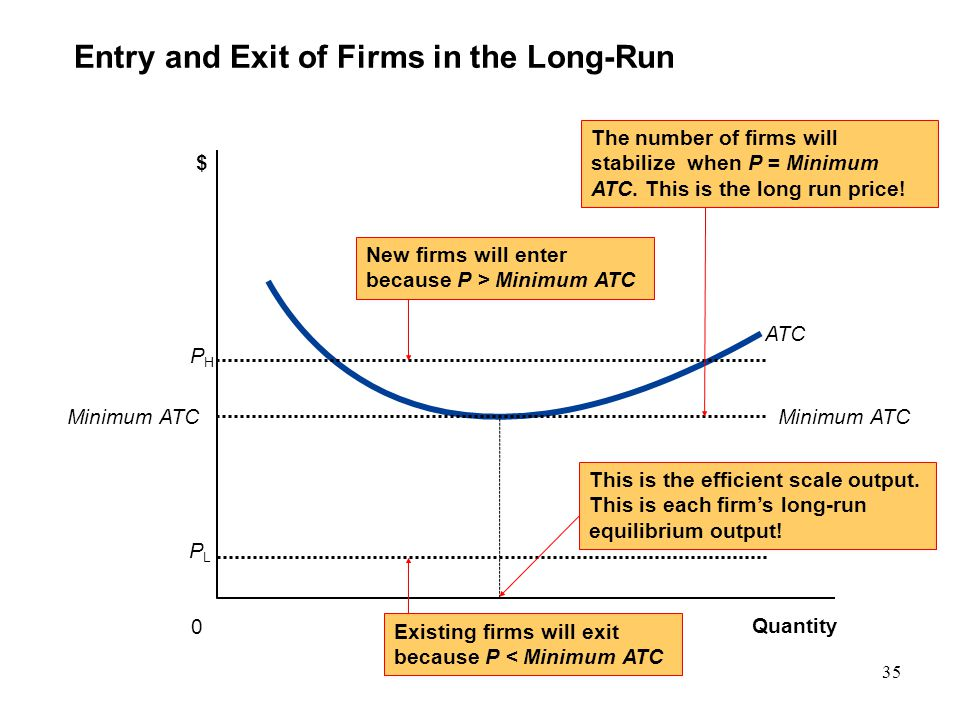 Entry and Exit of Firms in the Long-Run