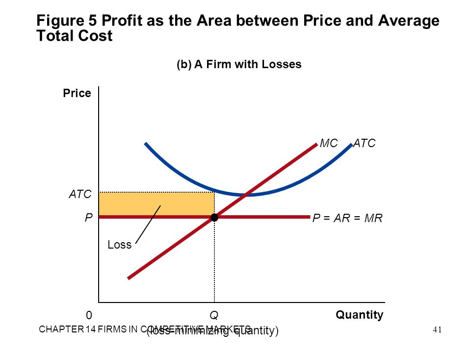 Figure 5 Profit as the Area between Price and Average Total Cost